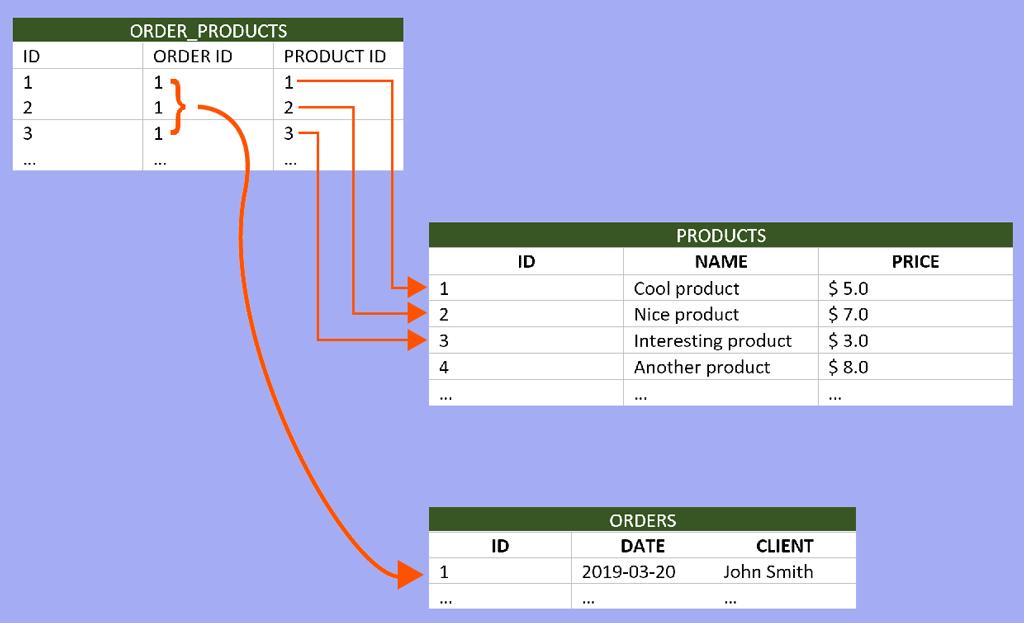 SQL relation